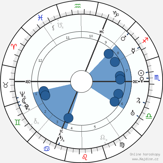 Rudolf Karl Seeliger wikipedie, horoscope, astrology, instagram