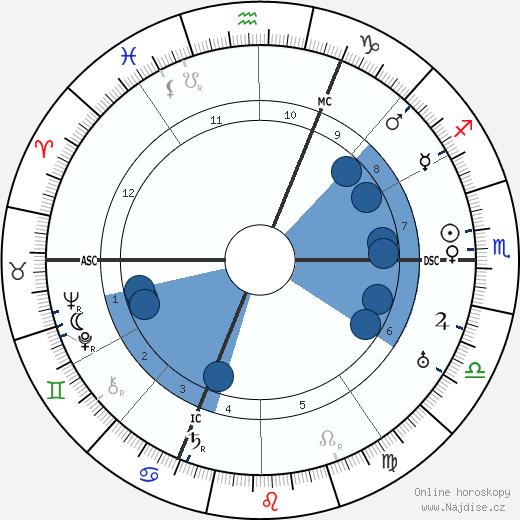 Rudolf Karl Seeliger wikipedie, horoscope, astrology, instagram