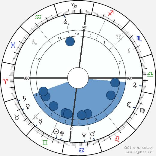 Rudolf Kempe wikipedie, horoscope, astrology, instagram