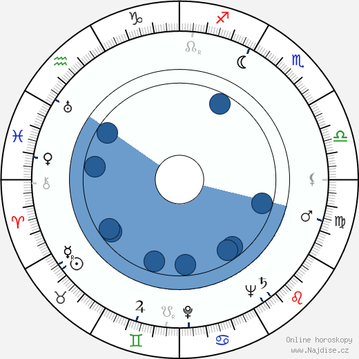 Rudolf Milič wikipedie, horoscope, astrology, instagram
