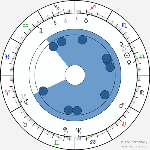 Rudolf Princ wikipedie, horoscope, astrology, instagram