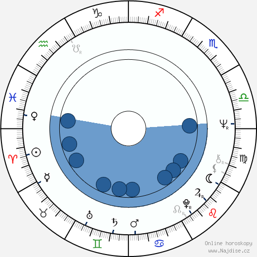 Rudolf Ráž wikipedie, horoscope, astrology, instagram