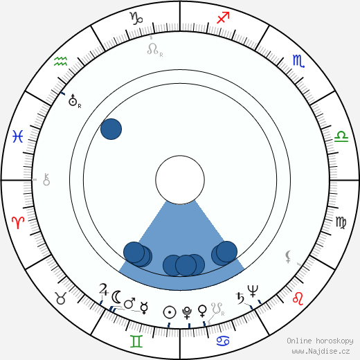 Rudolf Šimara wikipedie, horoscope, astrology, instagram