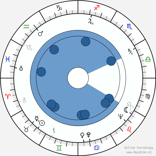 Rudolf Stahl wikipedie, horoscope, astrology, instagram