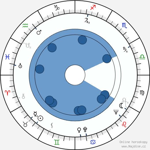 Rudolf Stahl wikipedie, horoscope, astrology, instagram