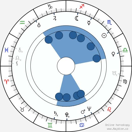Rudolf Velický wikipedie, horoscope, astrology, instagram