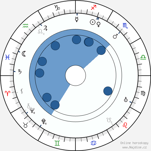 Rudolf Walden wikipedie, horoscope, astrology, instagram