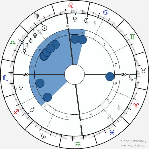 Rudy Galindo wikipedie, horoscope, astrology, instagram