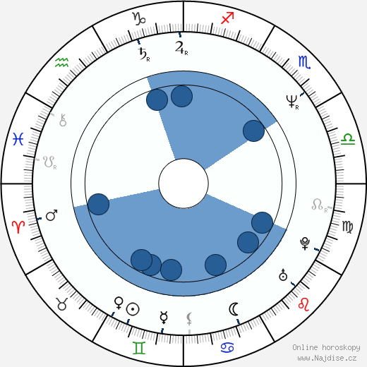 Rudy Linka wikipedie, horoscope, astrology, instagram