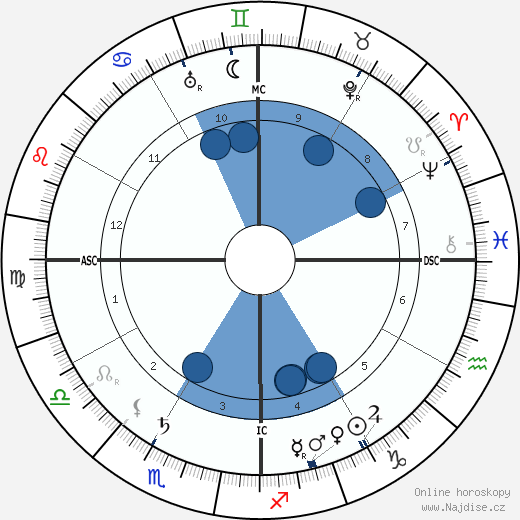 Rudyard Kipling wikipedie, horoscope, astrology, instagram