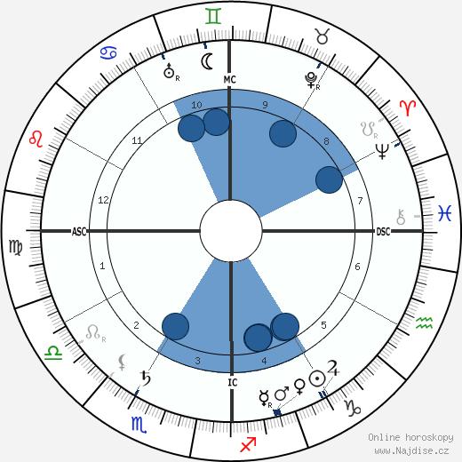 Rudyard Kipling wikipedie, horoscope, astrology, instagram