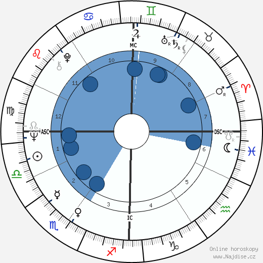 Ruggero Raimondi wikipedie, horoscope, astrology, instagram