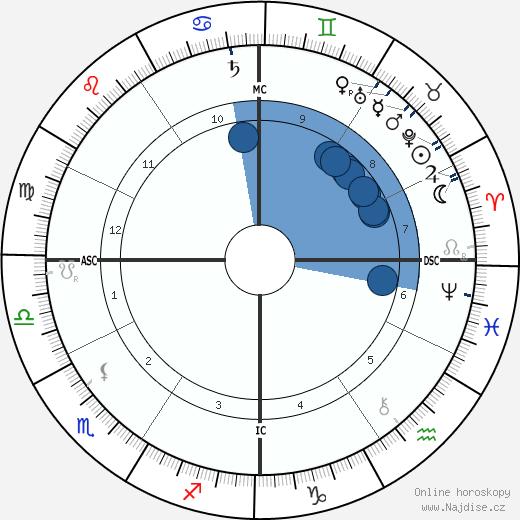 Ruggiero Leoncavallo wikipedie, horoscope, astrology, instagram