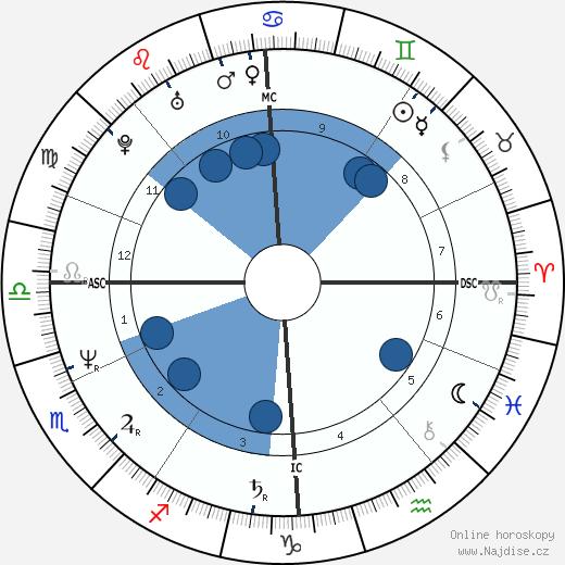 Rupert Everett wikipedie, horoscope, astrology, instagram