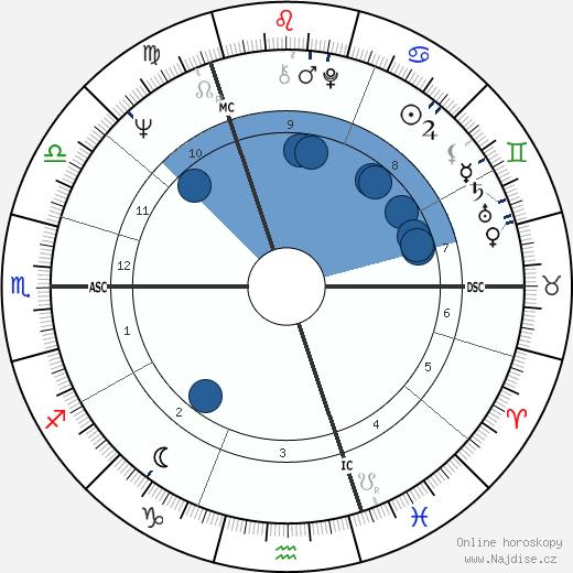 Rupert Sheldrake wikipedie, horoscope, astrology, instagram