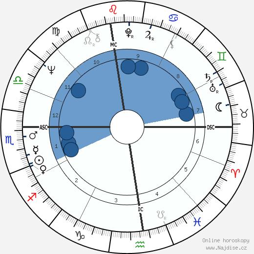 Ruslan Imranovič Chasbulatov wikipedie, horoscope, astrology, instagram