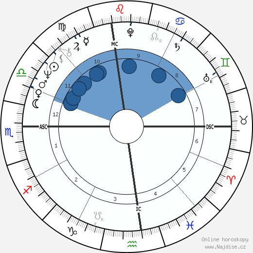 Russ Nagelson wikipedie, horoscope, astrology, instagram