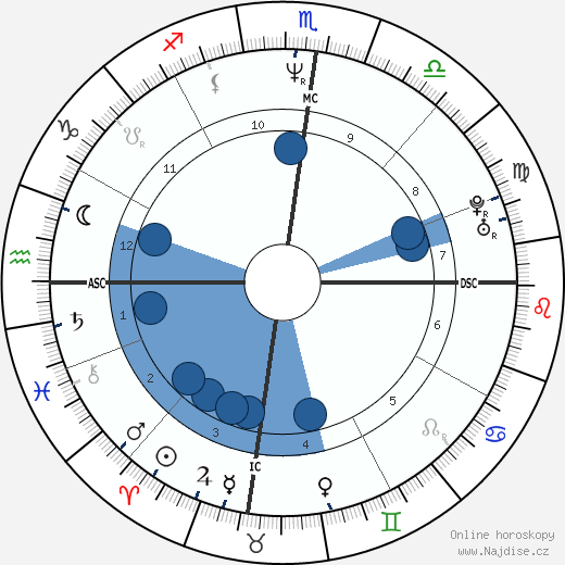 Russell Crowe wikipedie, horoscope, astrology, instagram
