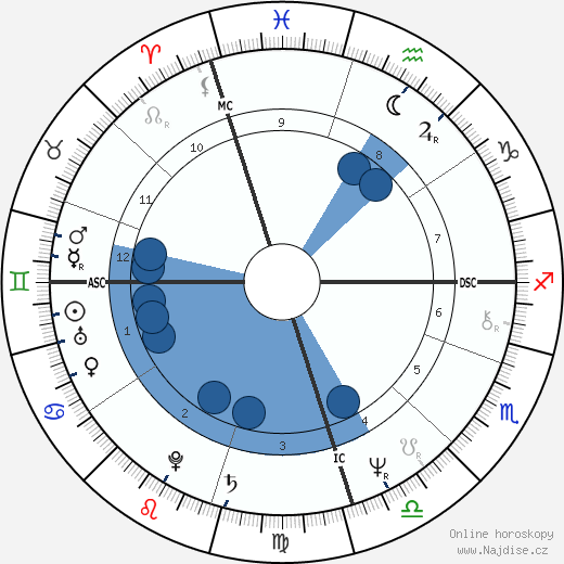 Russell Hitchcock wikipedie, horoscope, astrology, instagram