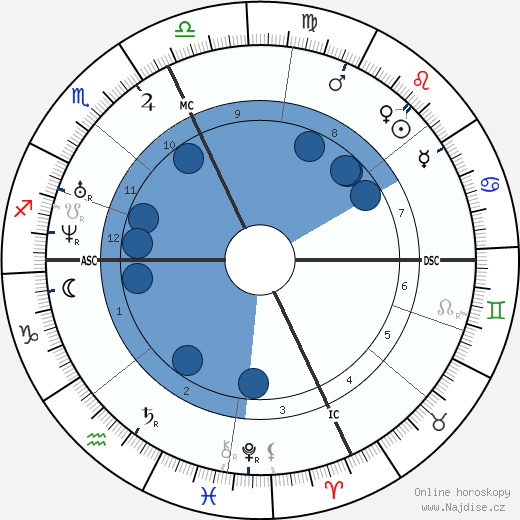 Russell Sage wikipedie, horoscope, astrology, instagram