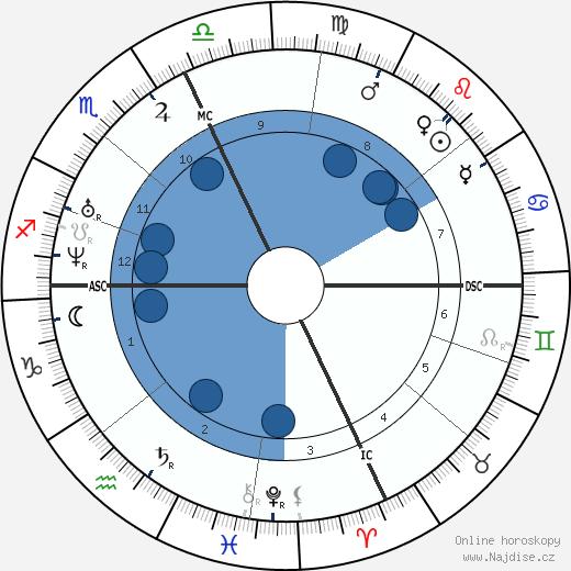 Russell Sage wikipedie, horoscope, astrology, instagram