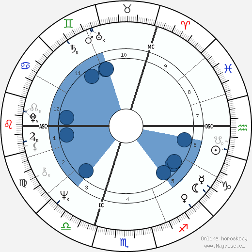 Rutger Hauer wikipedie, horoscope, astrology, instagram