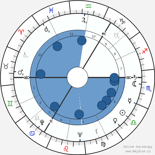 Ruth Ellis wikipedie, horoscope, astrology, instagram