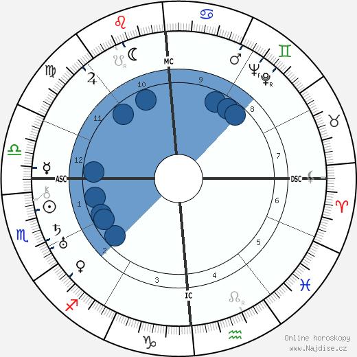 Ruth Gordon wikipedie, horoscope, astrology, instagram
