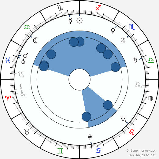Ruth Roman wikipedie, horoscope, astrology, instagram