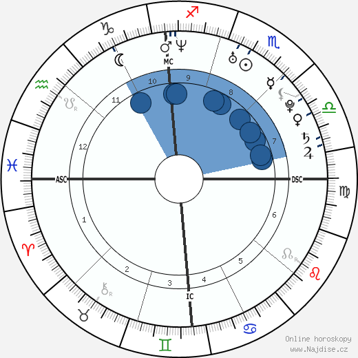 Ryan Gosling wikipedie, horoscope, astrology, instagram