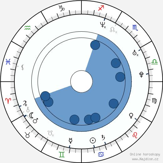 Ryan McPartlin wikipedie, horoscope, astrology, instagram
