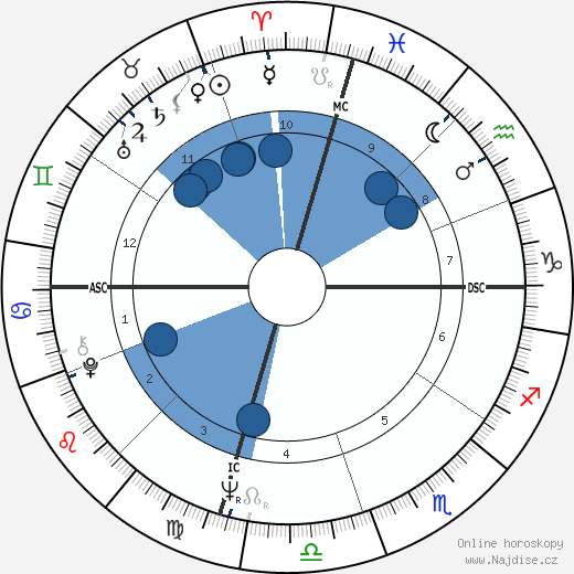 Ryan O'Neal wikipedie, horoscope, astrology, instagram