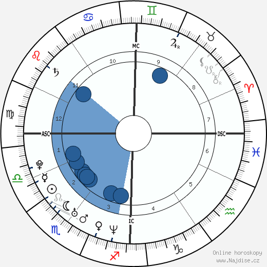 Ryan Reynolds wikipedie, horoscope, astrology, instagram