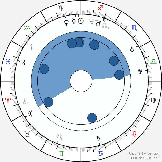 Ryan Seacrest wikipedie, horoscope, astrology, instagram