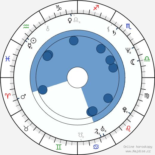 Ryszard Zatorski wikipedie, horoscope, astrology, instagram