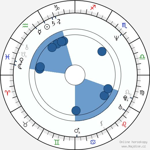 Ryûhei Ueshima wikipedie, horoscope, astrology, instagram
