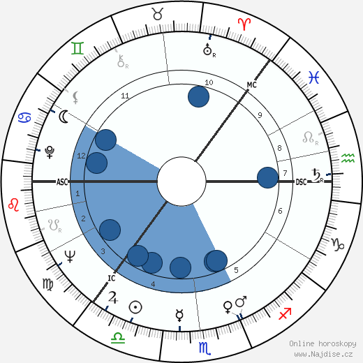 S. Albert Kivinen wikipedie, horoscope, astrology, instagram