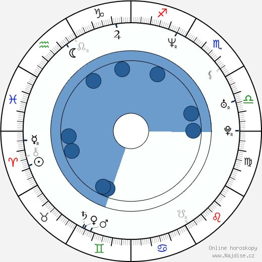 Sabina Laurinová wikipedie, horoscope, astrology, instagram