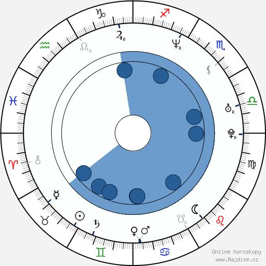 Sabina Remundová wikipedie, horoscope, astrology, instagram