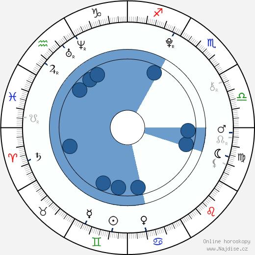 Sabina Rojková wikipedie, horoscope, astrology, instagram