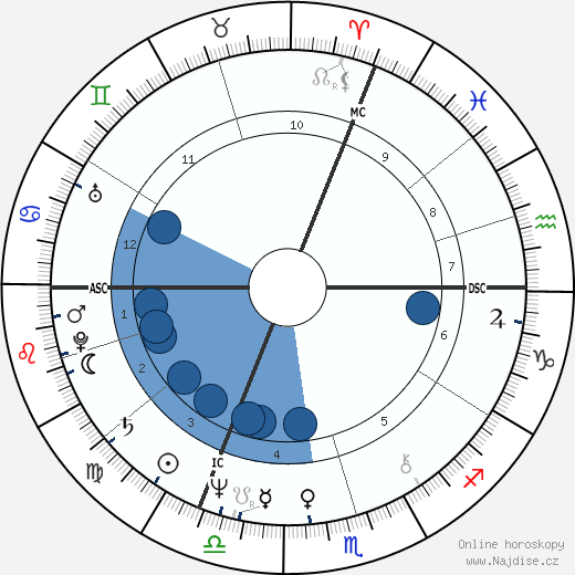 Sabine Azéma wikipedie, horoscope, astrology, instagram