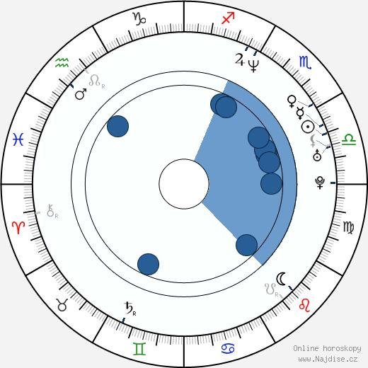 Sacha Baron Cohen wikipedie, horoscope, astrology, instagram