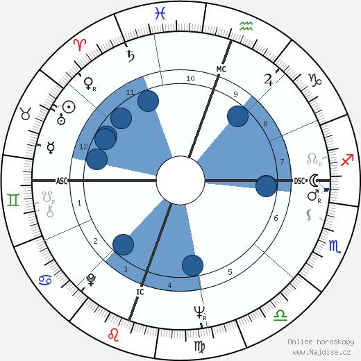 Saddám Husajn wikipedie, horoscope, astrology, instagram