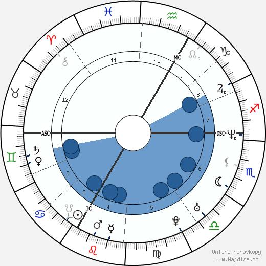 Saïd Taghmaoui wikipedie, horoscope, astrology, instagram