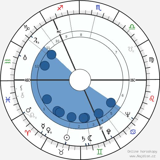 Saima Harmaja wikipedie, horoscope, astrology, instagram