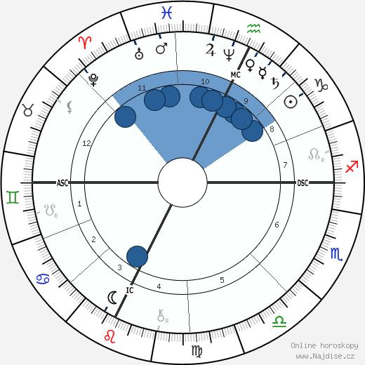 Saint Bernadette wikipedie, horoscope, astrology, instagram