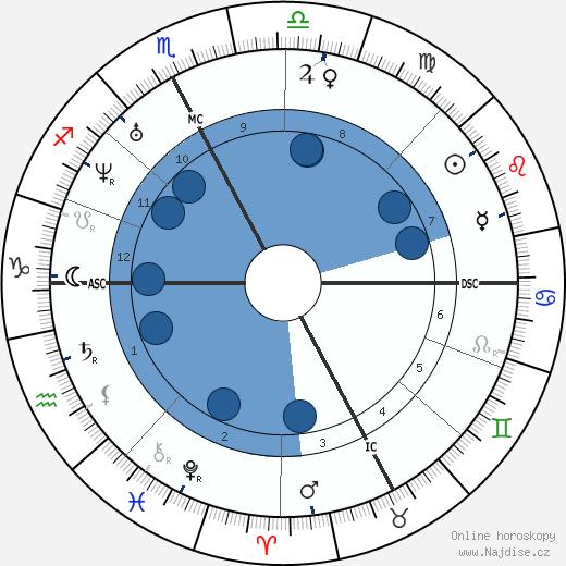 Saint John Bosco wikipedie, horoscope, astrology, instagram