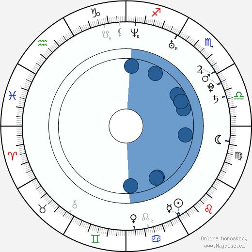 Sakamoto Takahashi wikipedie, horoscope, astrology, instagram