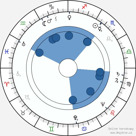 Sakari Haara wikipedie, horoscope, astrology, instagram
