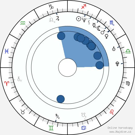Saki Takaoka wikipedie, horoscope, astrology, instagram